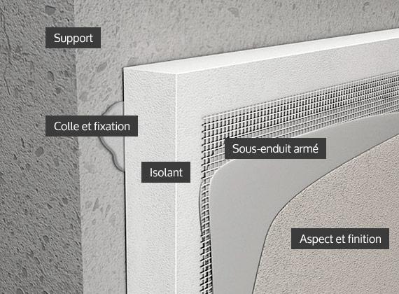 Jlg peintures principe isolation thermique par l ext rieur - Polystyrene pour isolation exterieure ...